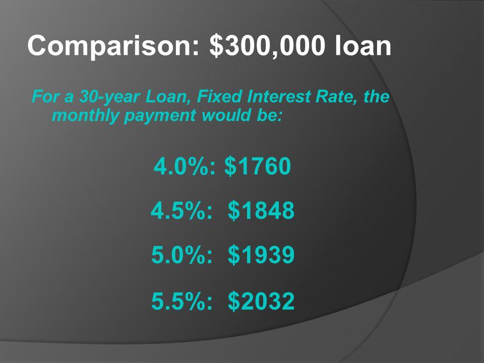 Comparison: $300,000 loan 4.0%: $1760 4.5%: $1848 5.0%: $1939