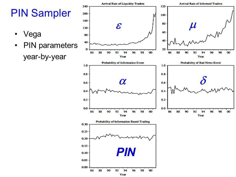 PIN Sampler e m Vega PIN parameters year-by-year a d PIN