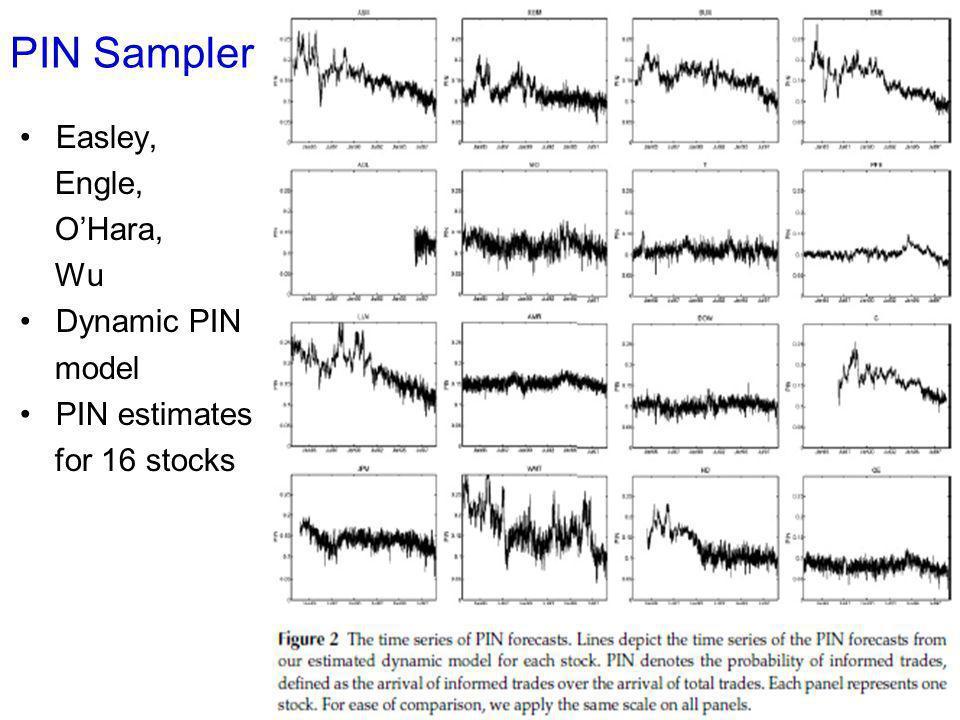 PIN Sampler Easley, Engle, O'Hara, Wu Dynamic PIN model PIN estimates