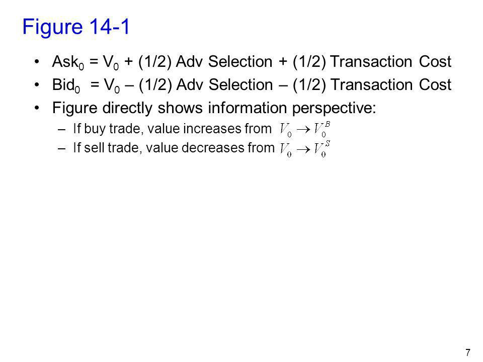 Figure 14-1 Ask0 = V0 + (1/2) Adv Selection + (1/2) Transaction Cost
