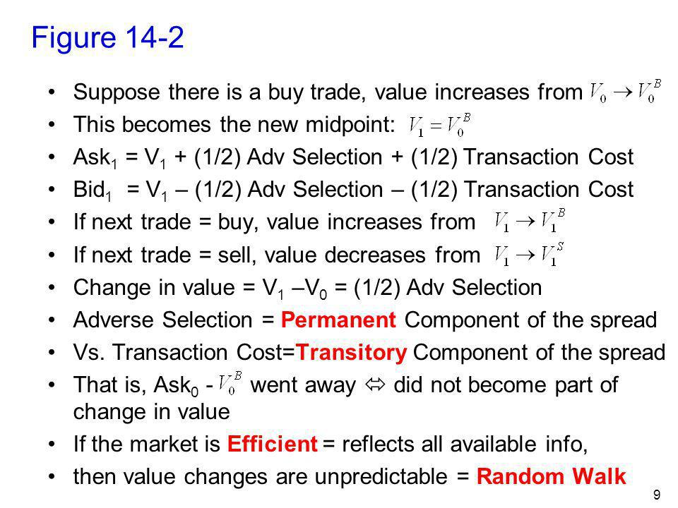 Figure 14-2 Suppose there is a buy trade, value increases from
