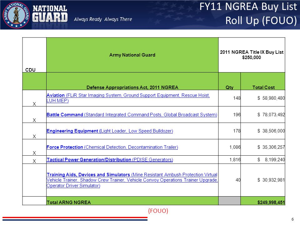 FY11 NGREA Buy List Roll Up (FOUO)