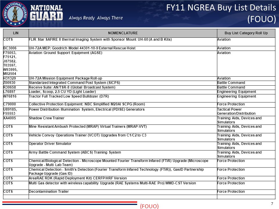 FY11 NGREA Buy List Details (FOUO)