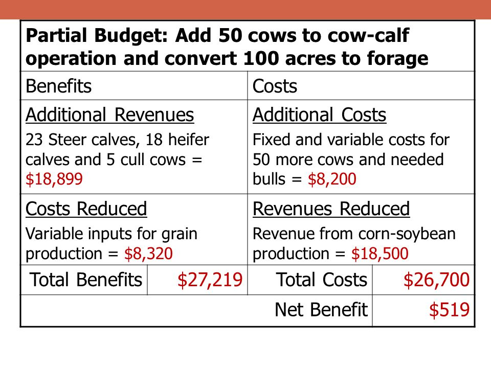 Partial Budget: Add 50 cows to cow-calf operation and convert 100 acres to forage