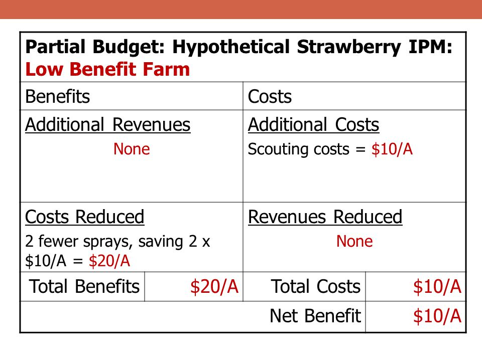 Partial Budget: Hypothetical Strawberry IPM: Low Benefit Farm Benefits
