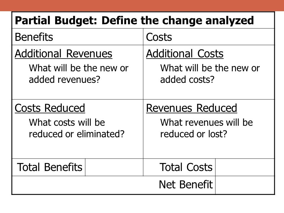 Partial Budget: Define the change analyzed Benefits Costs