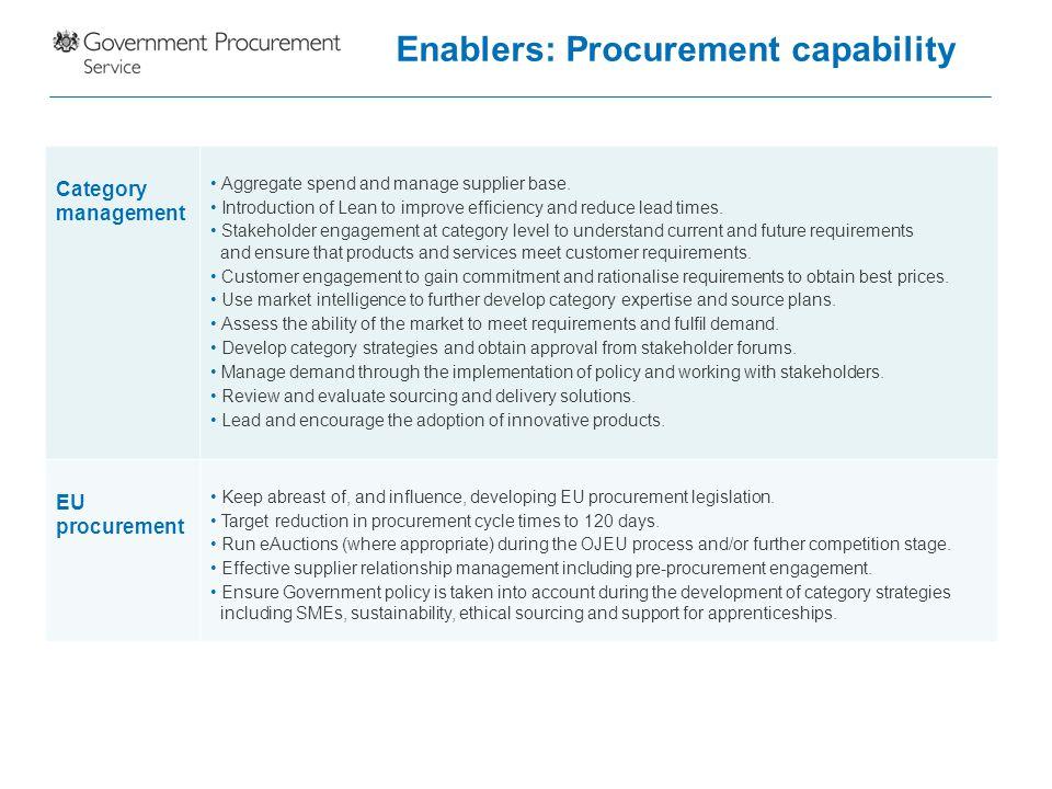 Enablers: Procurement capability
