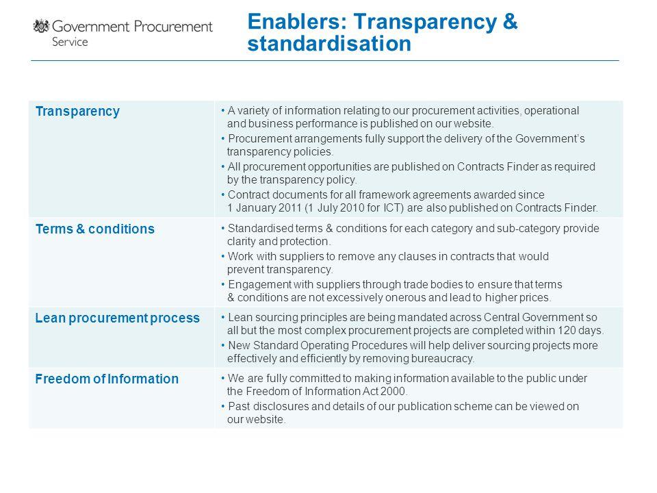 Enablers: Transparency & standardisation