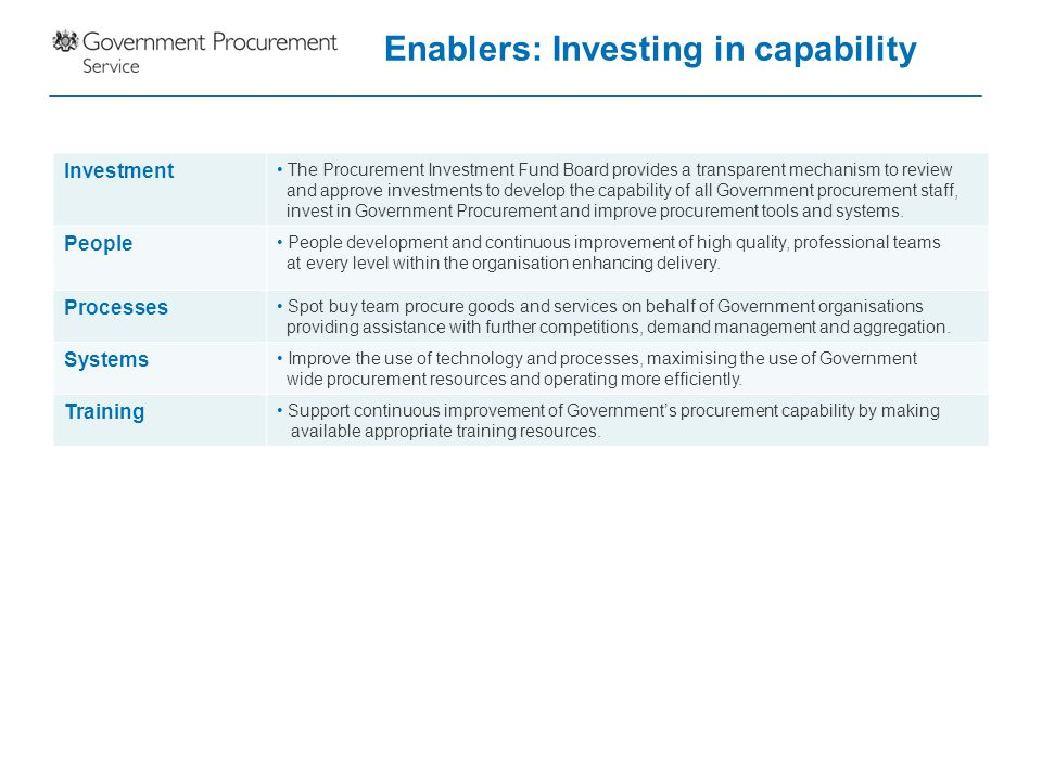 Enablers: Investing in capability