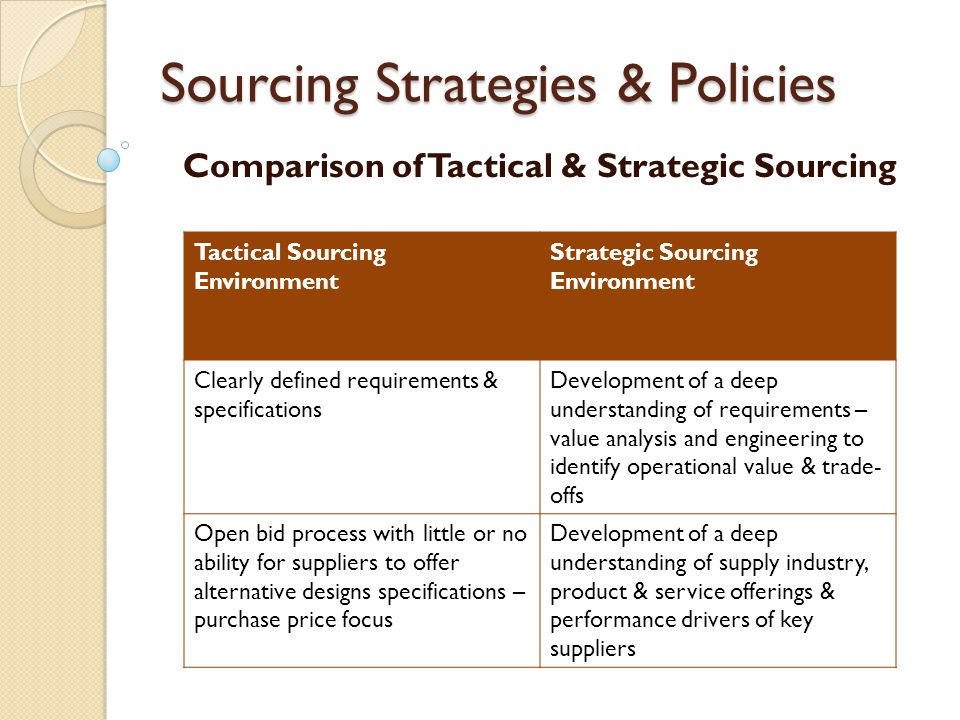 Sourcing Strategies & Policies