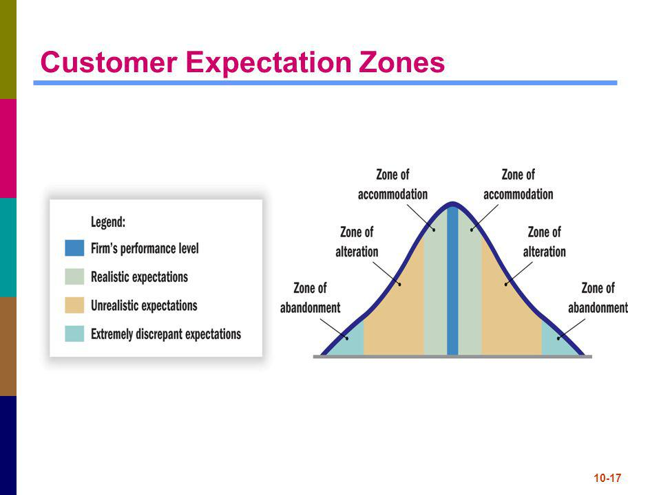 Customer Expectation Zones