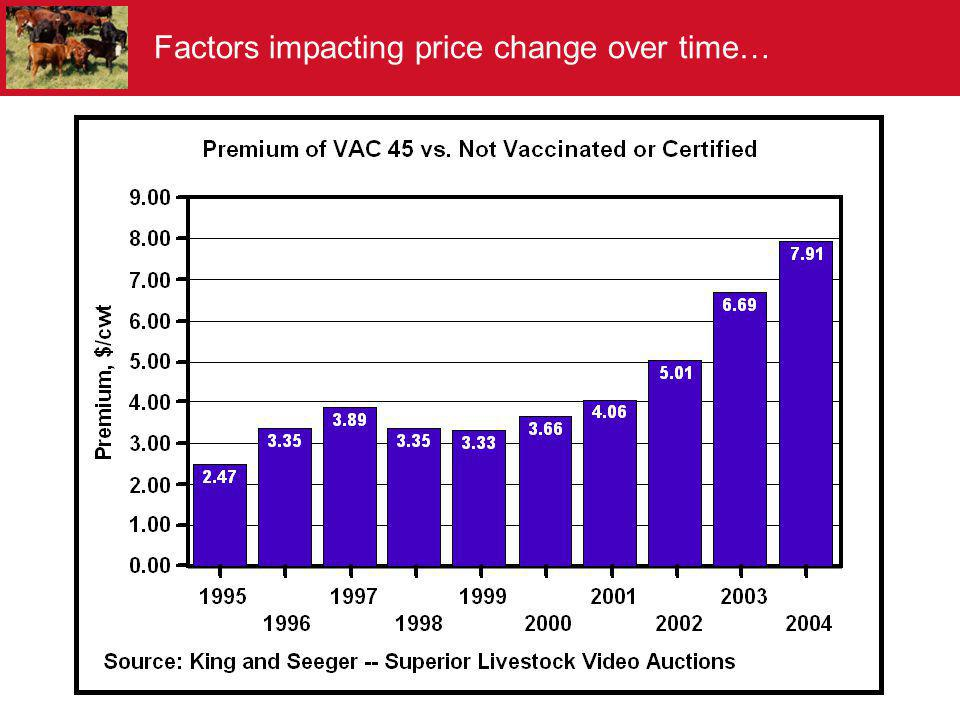 Factors impacting price change over time…