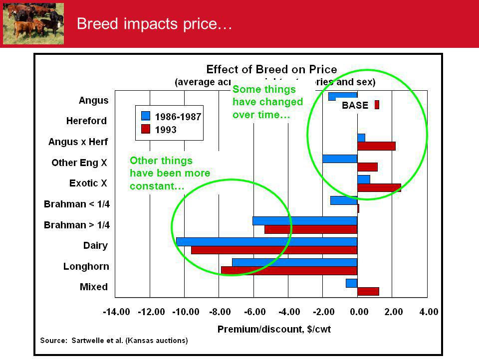 Breed impacts price… Some things have changed over time…