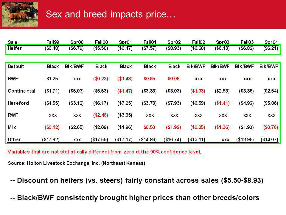 Sex and breed impacts price…