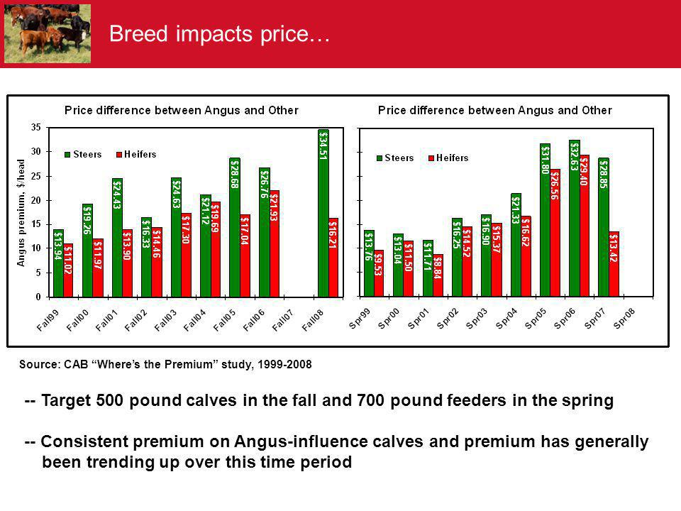 Breed impacts price… Source: CAB Where's the Premium study, 1999-2008. -- Target 500 pound calves in the fall and 700 pound feeders in the spring.