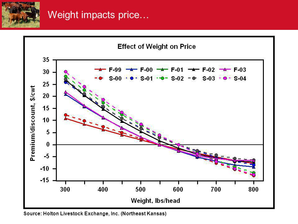 Weight impacts price… Source: Holton Livestock Exchange, Inc. (Northeast Kansas)