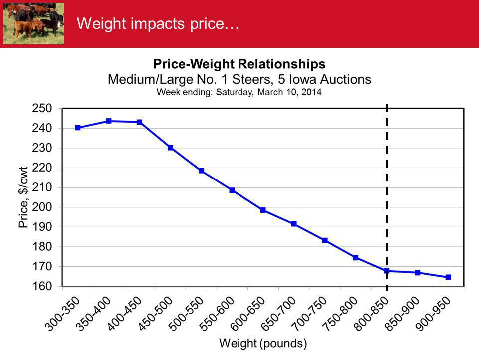 Weight impacts price…