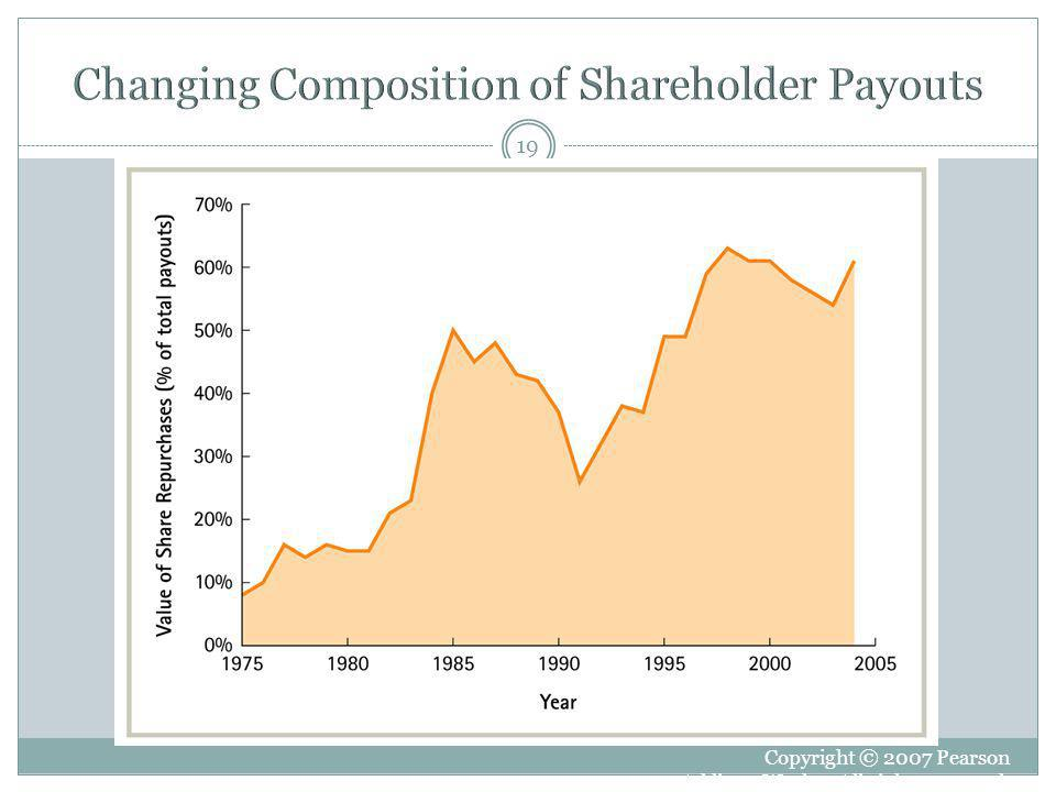 Changing Composition of Shareholder Payouts