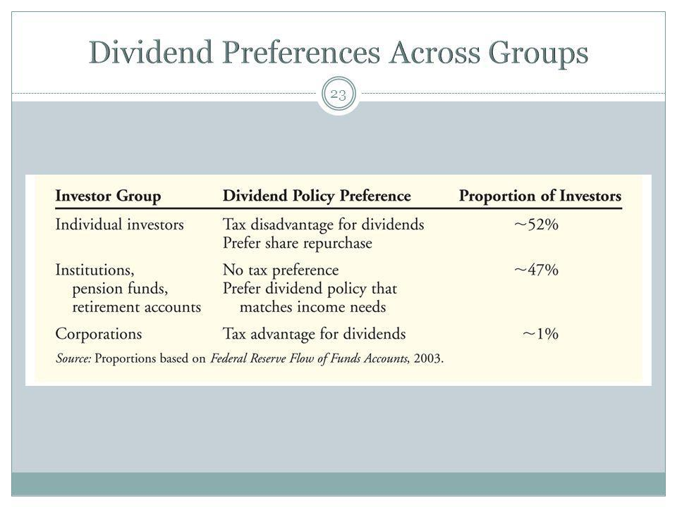 Dividend Preferences Across Groups