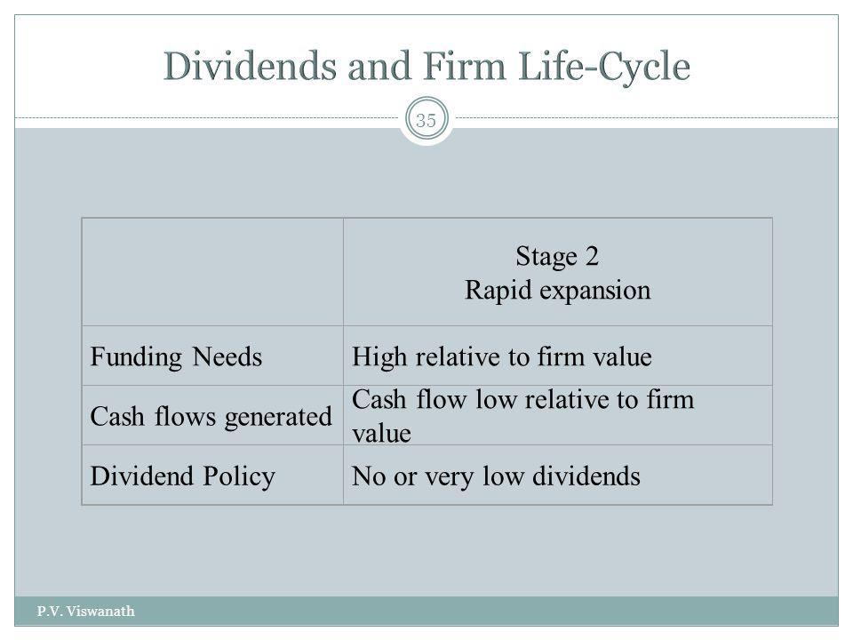 Dividends and Firm Life-Cycle
