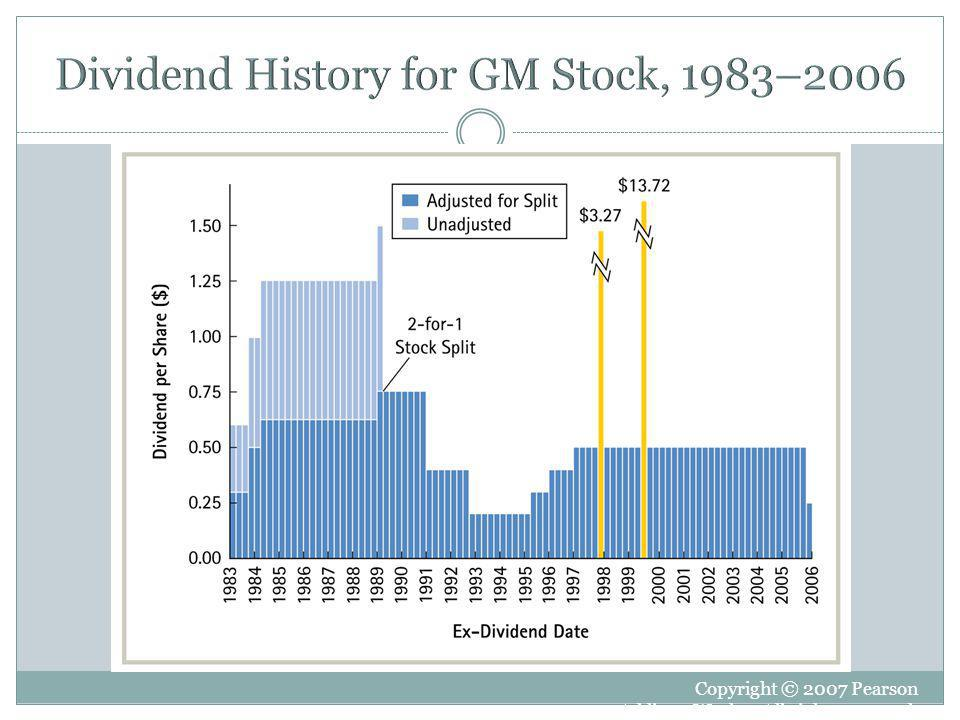 Dividend History for GM Stock, 1983–2006