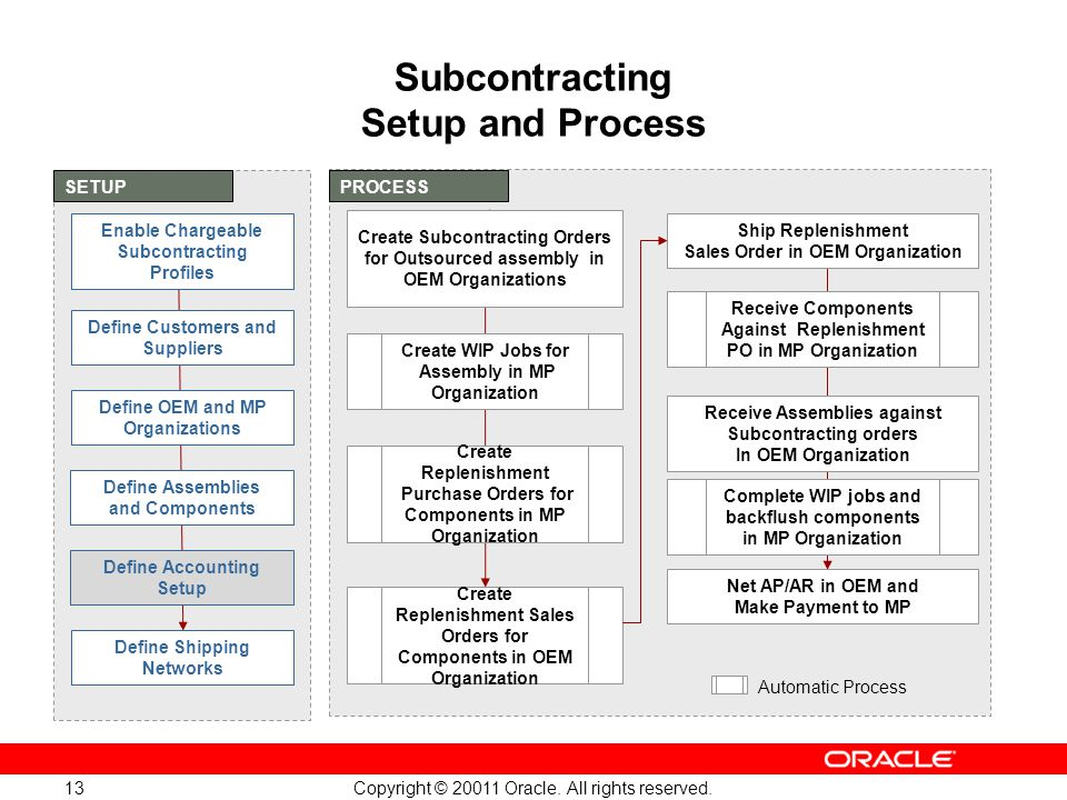 Subcontracting Setup and Process