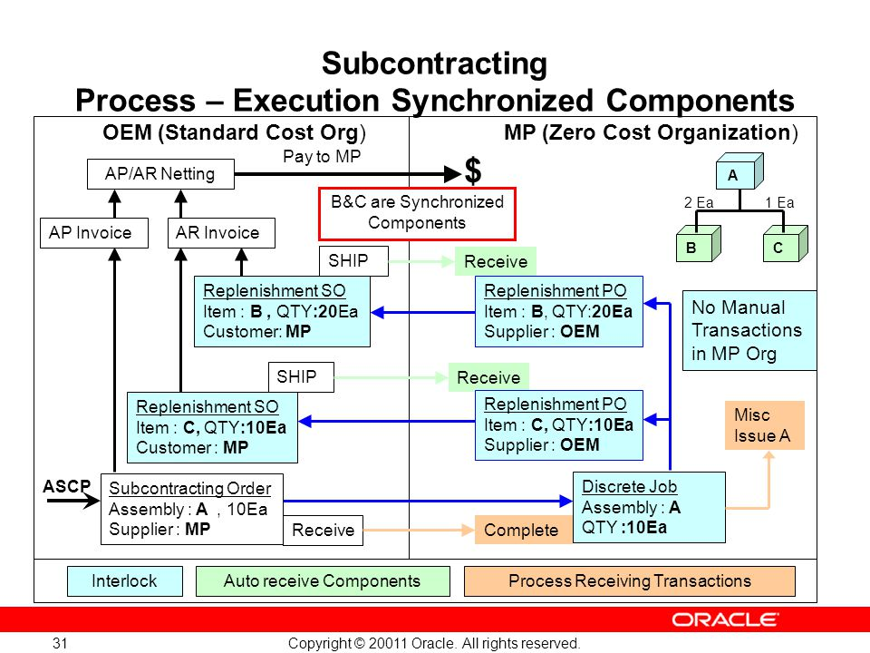 Subcontracting Process – Execution Synchronized Components