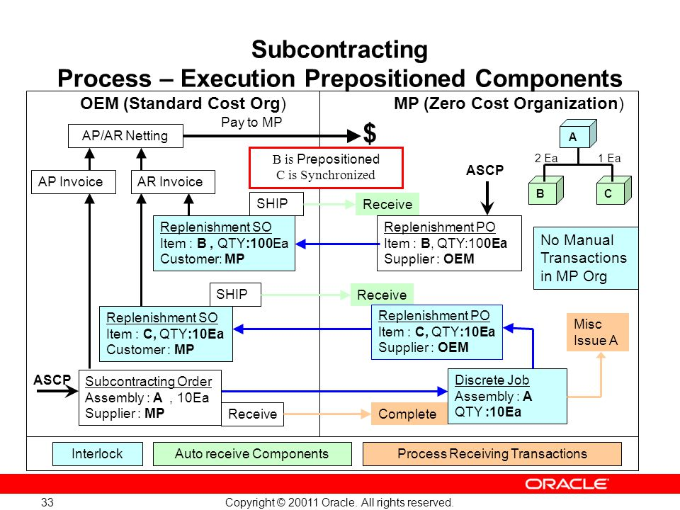 Subcontracting Process – Execution Prepositioned Components