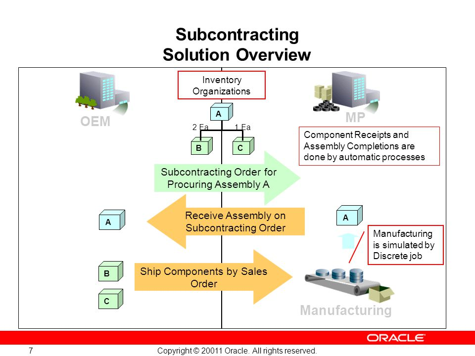 Subcontracting Solution Overview