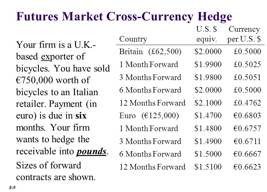 Futures Market Cross-Currency Hedge: Step One