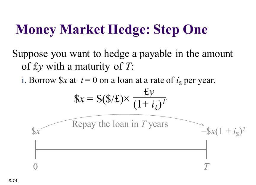 Money Market Hedge: Step Two