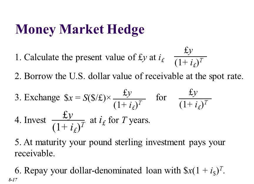 Money Market Cross-Currency Hedge
