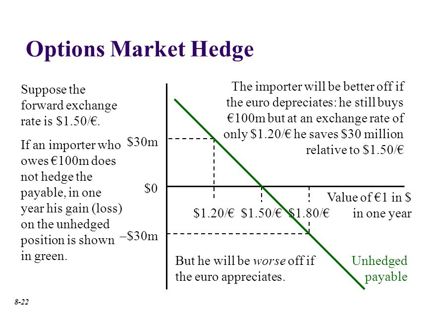 Options Markets Hedge Profit. Long call on €100m. Suppose our importer buys a call option on €100m with an exercise price of $1.50 per pound.