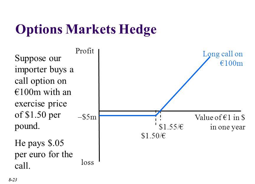 Options Markets Hedge Profit Long call on €100m