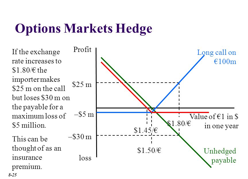 Options Markets Hedge With an exercise price denominated in local currency.
