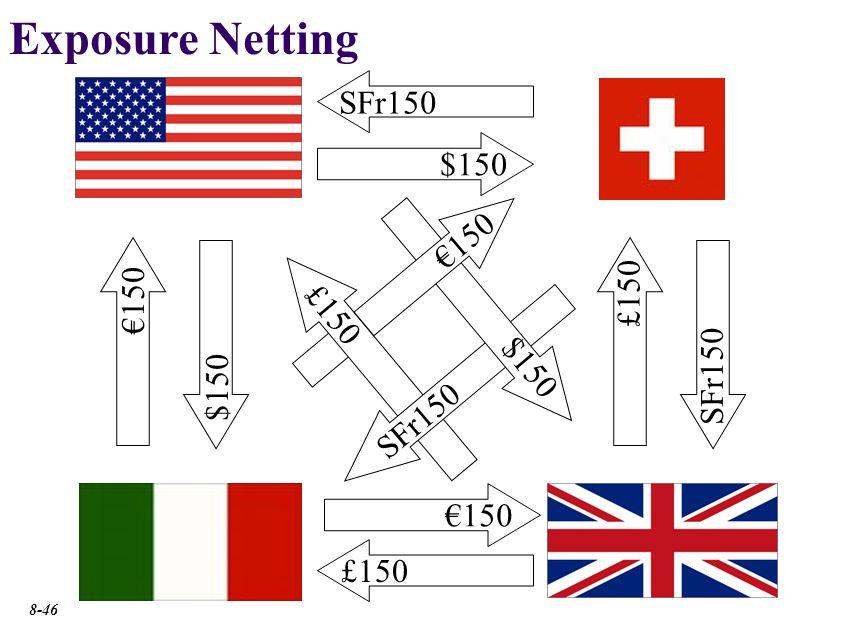 Exposure Netting £150× £1 $2.00 = $300 SFr150× SFr1 $0.90 = $135 €150×