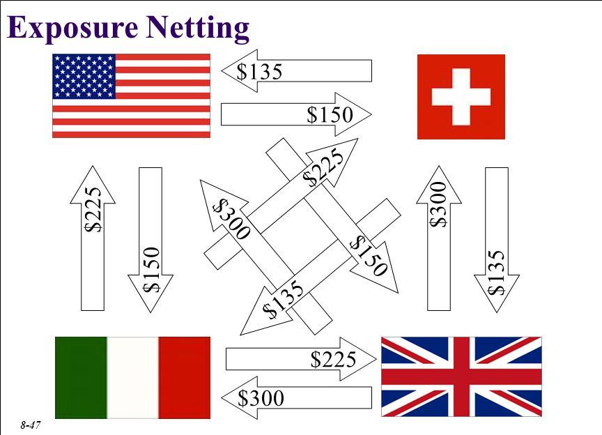 Exposure Netting $75 $165 $90 $150 $15 $135 $15 $150 $225 $90 $225