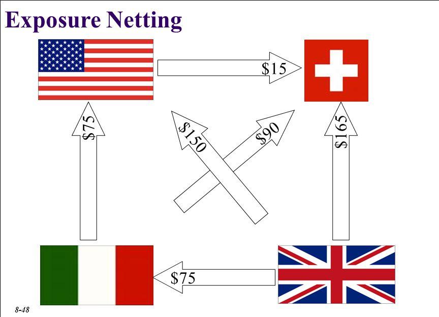 Exposure Netting $180 $90 $210 $15 $15 $180 $165 $150 $210 $90 $75