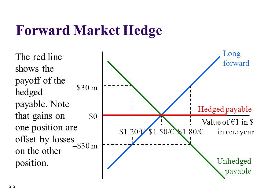 Futures Market Cross-Currency Hedge
