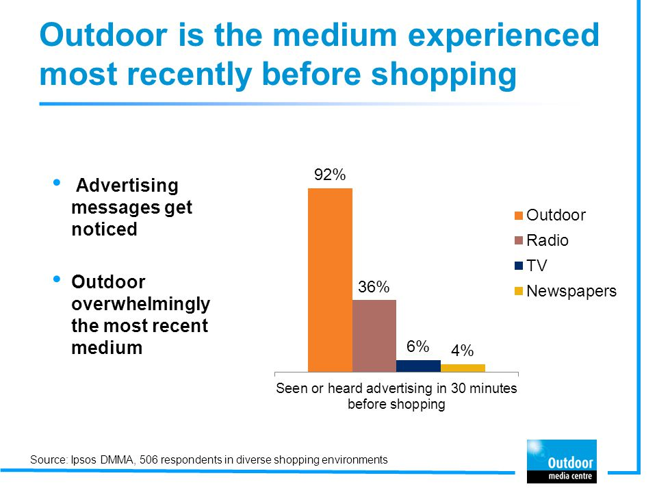Outdoor is the medium experienced most recently before shopping