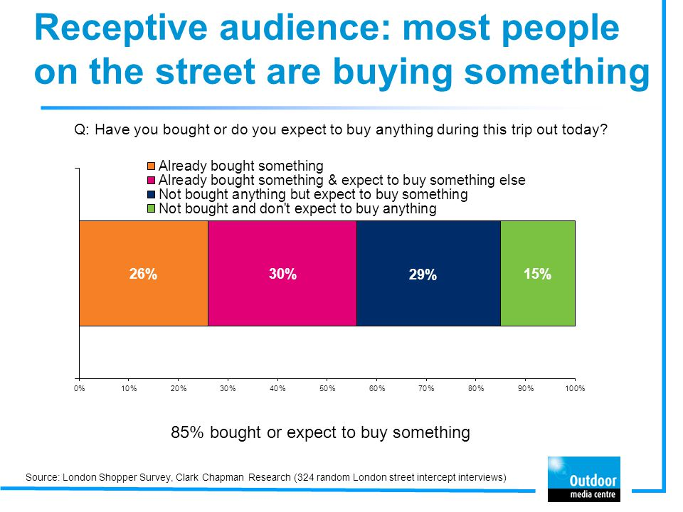 Receptive audience: most people on the street are buying something