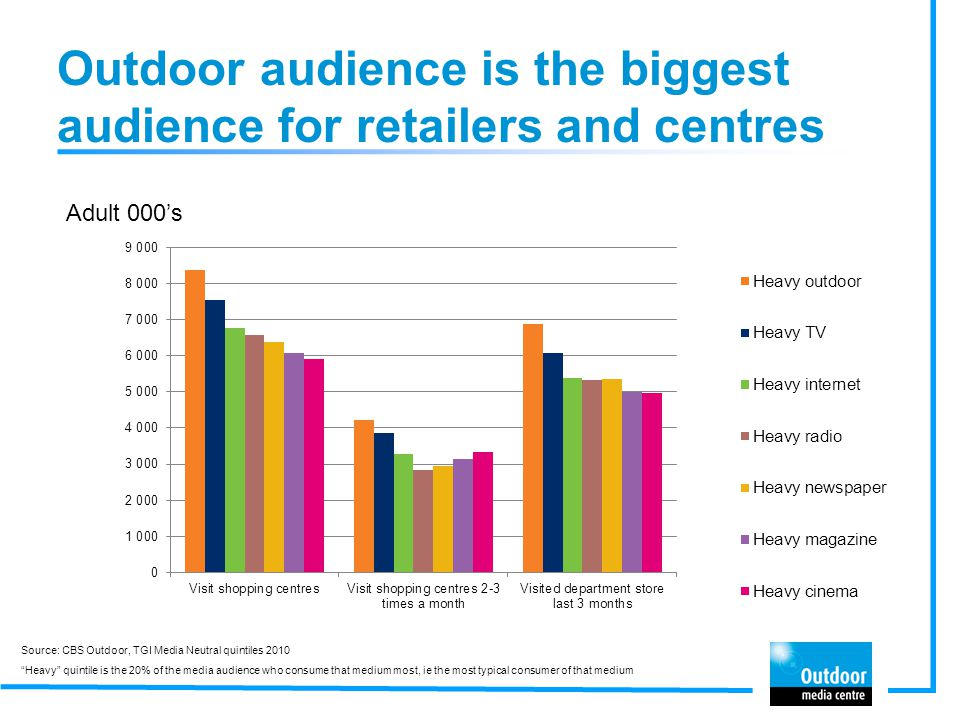 Outdoor audience is the biggest audience for retailers and centres