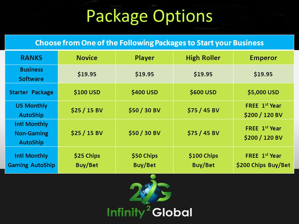 Package Options Choose from One of the Following Packages to Start your Business. RANKS. Novice. Player.