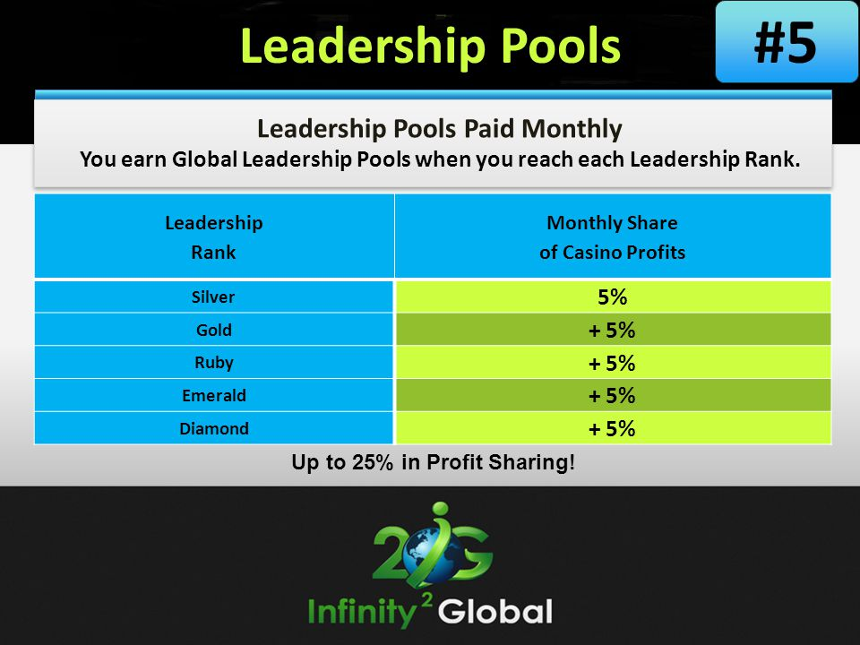 #5 Leadership Pools Leadership Pools Paid Monthly