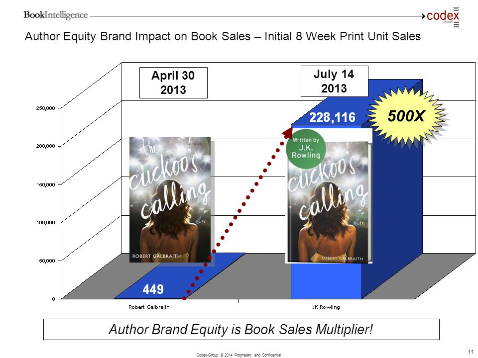 Author Brand Equity is Book Sales Multiplier!