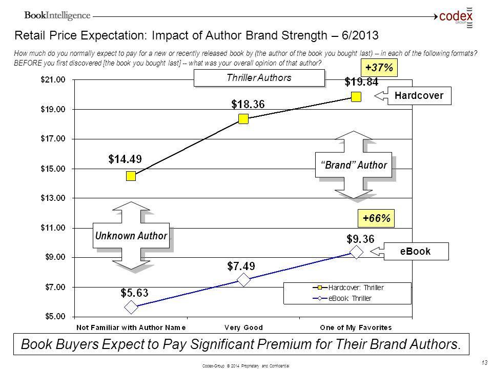Retail Price Expectation: Impact of Author Brand Strength – 6/2013