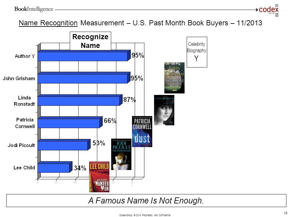 Name Recognition Measurement – U.S. Past Month Book Buyers – 11/2013