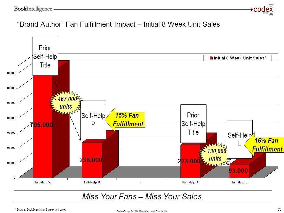 Brand Author Fan Fulfillment Impact – Initial 8 Week Unit Sales