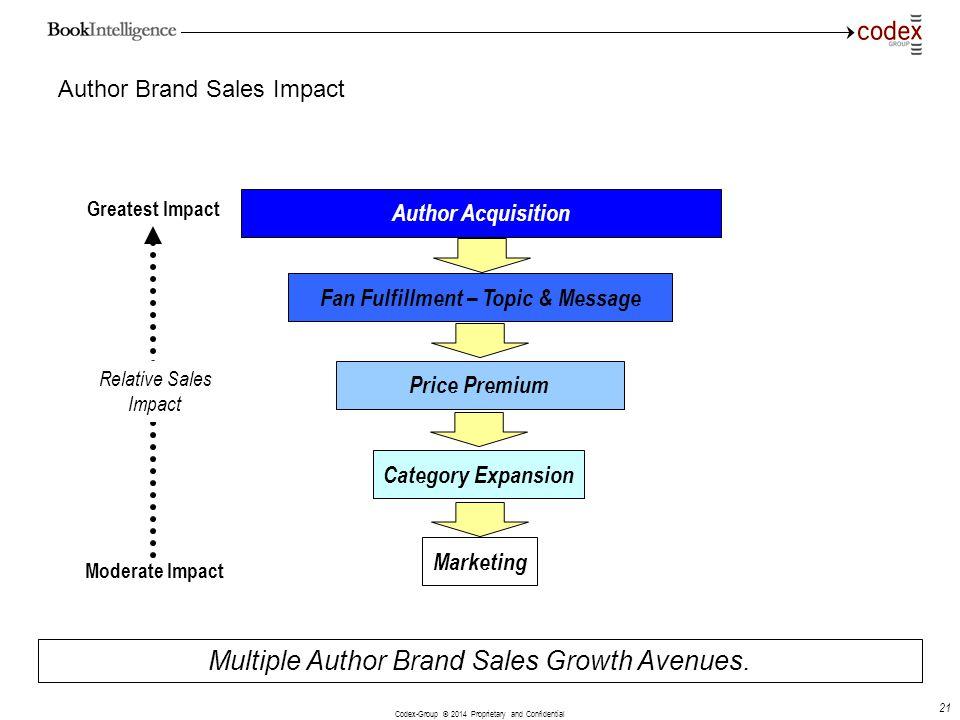 Author Brand Sales Impact