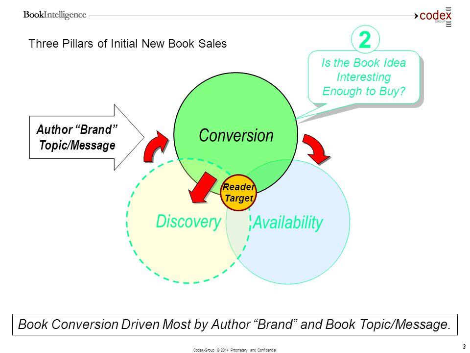 Three Pillars of Initial New Book Sales